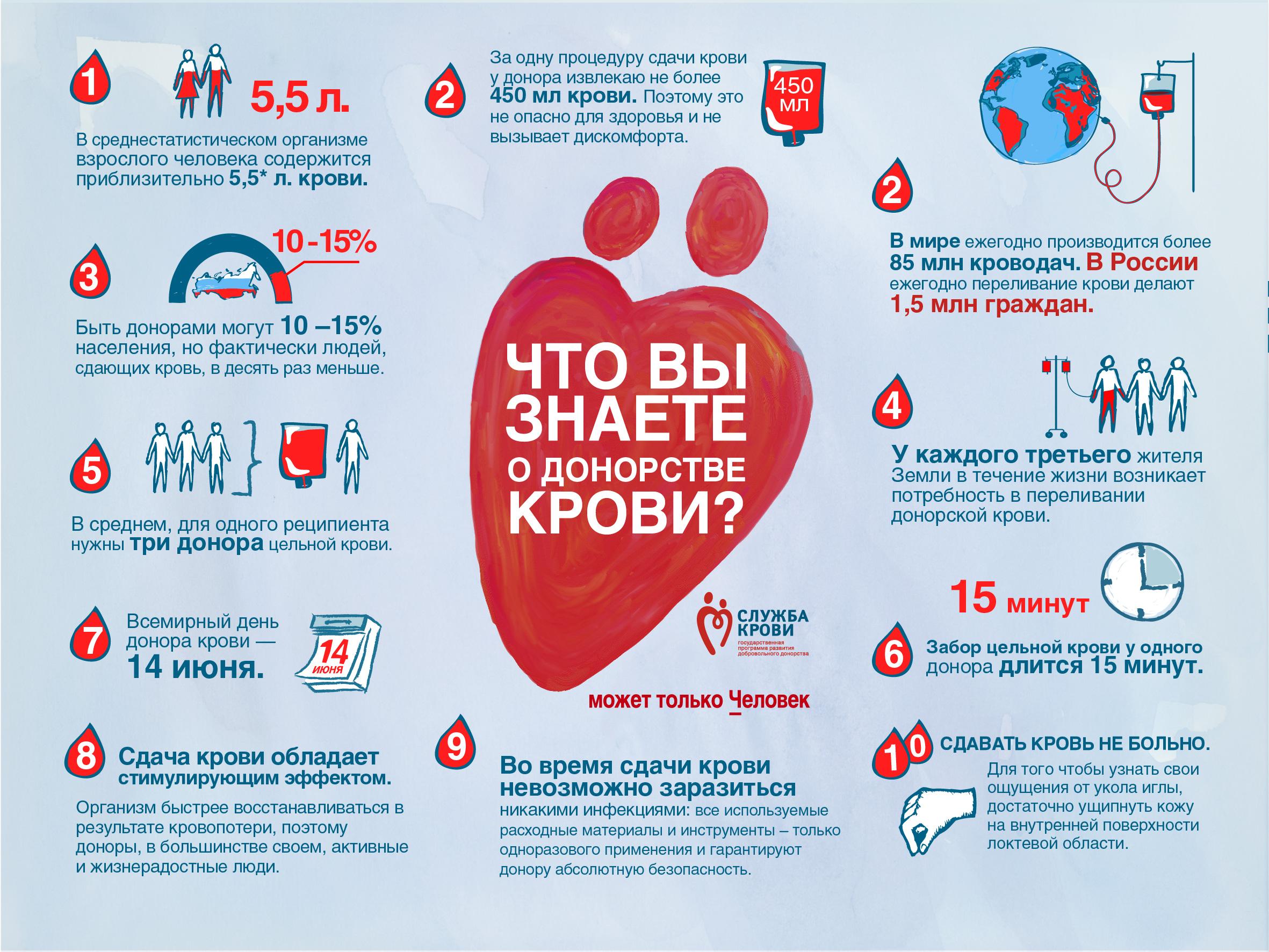 Какие анализы нужно сдать что бы быть донором крови