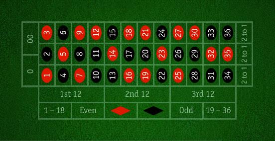 схемы игры в рулетку онлайн
