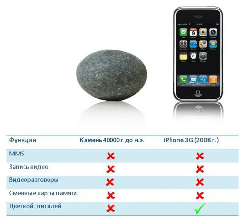 Iphone_and_Stone
