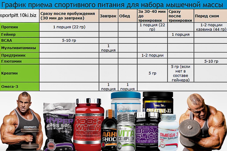 График приёма спортивного питание для наращивания мышечной массы