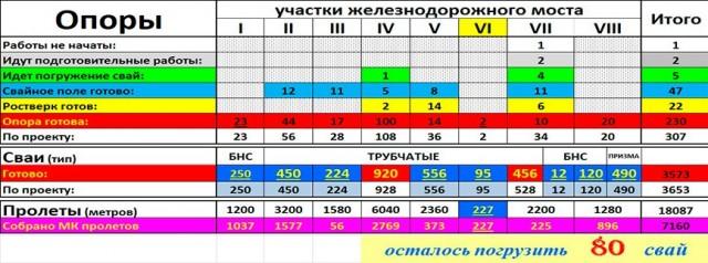 Статистика по крымскому мосту (Железнодорожный)